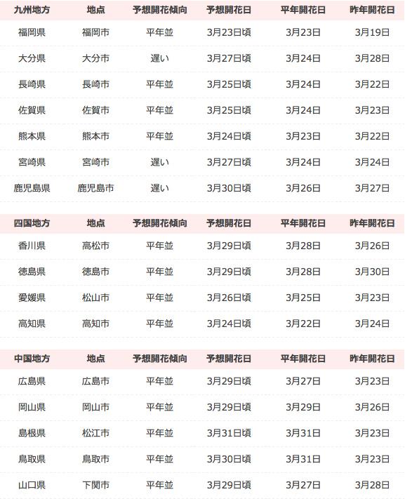 2017年最完整!日本春季賞櫻自由行必勝攻略櫻花開時間4.jpg